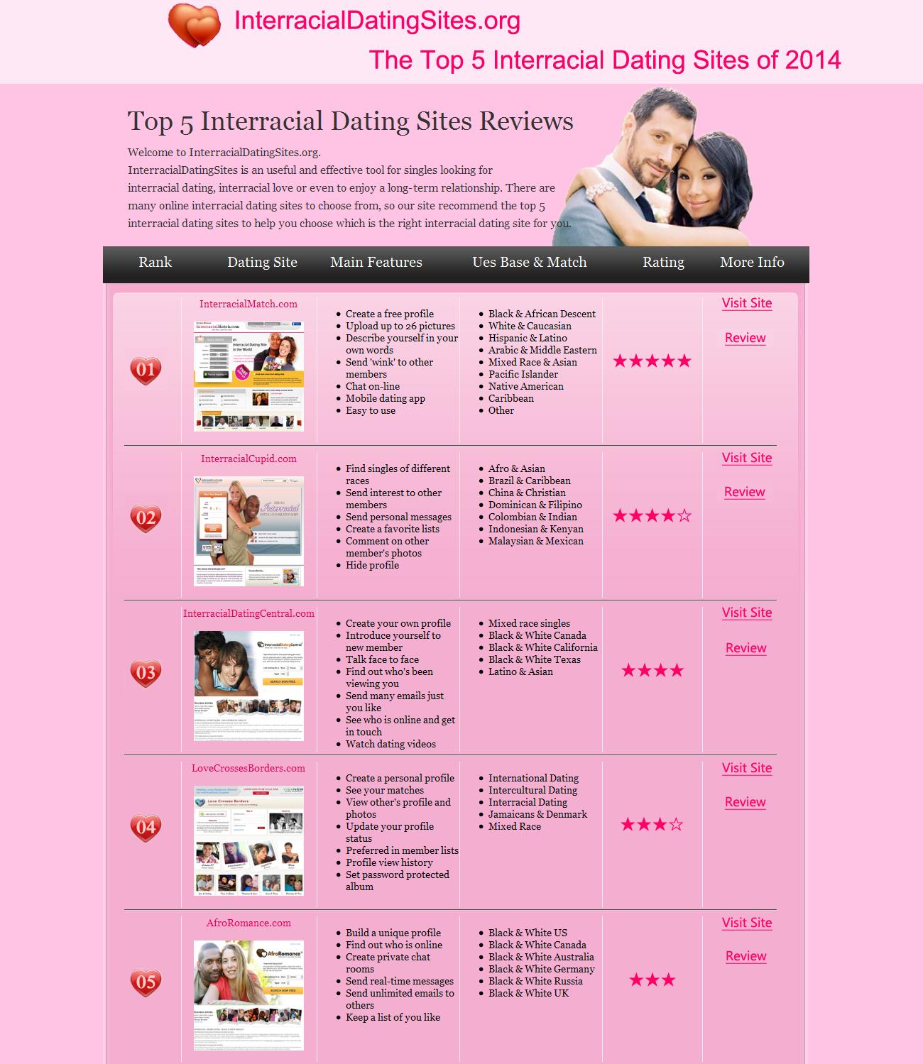 Website Reviews Dating Interracial