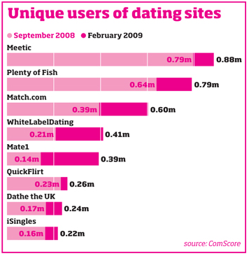 Dating website usernames ideas twitter